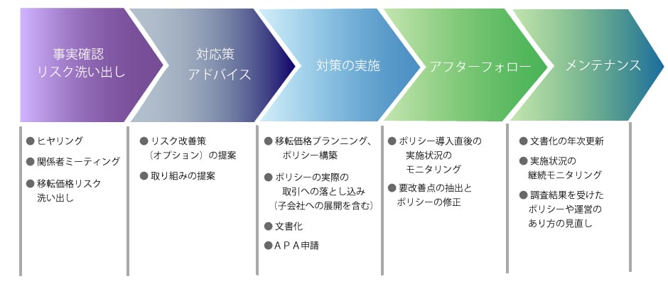 移転価格対応業務フロー図