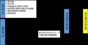 部分合算の概要図